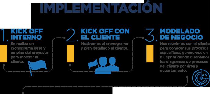 Implementación SAP Modelado de Negocio