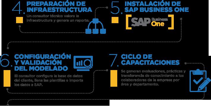 Instalación SAP Business One